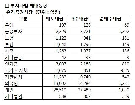 [표]코스피 투자자별 매매동향-19일