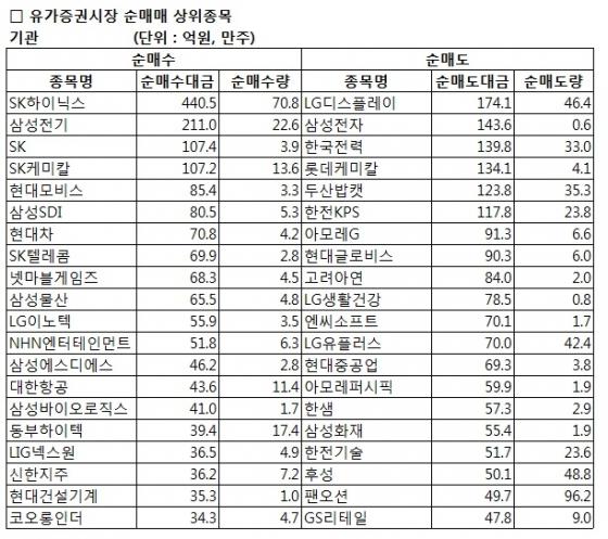 [표]코스피 기관 순매매 상위 종목-19일