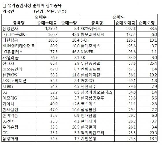 [표]코스피 외국인 순매매 상위 종목-19일