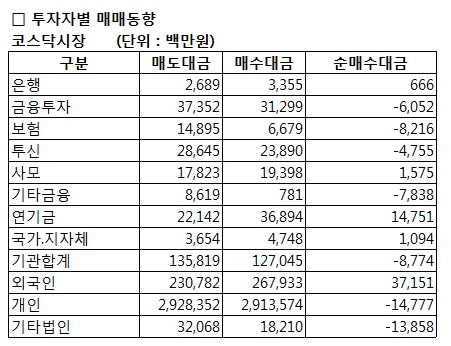 [표]코스닥 투자자별 매매동향-19일