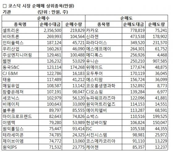 [표]코스닥 기관 순매매 상위 종목-19일