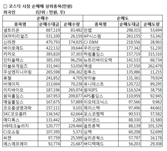 [표]코스닥 외국인 순매매 상위 종목-19일