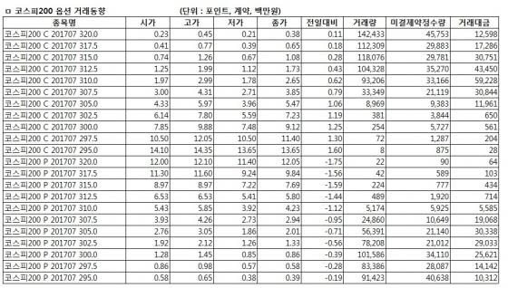 [표]코스피200옵션 시세표-19일