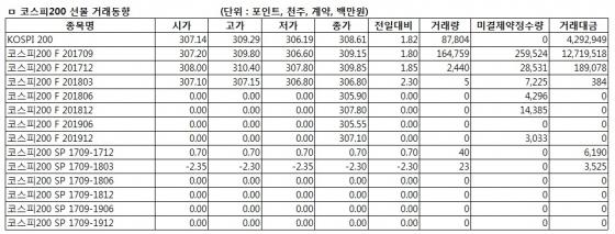 [표]코스피200선물 시세표-19일