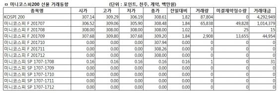 [표]미니코스피200선물 시세표-19일