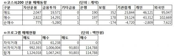 [표]코스피200 선물 투자자별 매매동향-19일