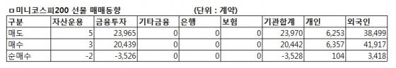 [표]미니코스피200 선물 투자자별 매매동향-19일