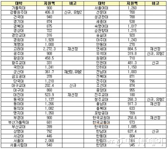 2017년 고교교육 기여대학 지원 현황(단위: 백만원, 자료: 교육부)