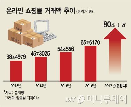 80조원대 온라인쇼핑 시장, 적자생존에 지각변동 - 머니투데이 뉴스