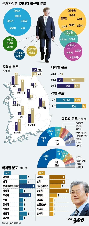 [그래픽뉴스]문재인정부 1기내각