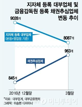 """대부업체, 3개월새 950곳 폐업…""""금리 낮추니 수익 안 남는다"""""""