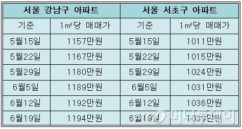 자사고·외고 폐지 추진…'강남8학군' 집값 꿈틀
