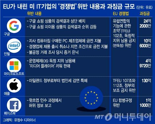 '벌금 최대 17조원' 애플·구글·페북 옥죄는 'EU 경쟁법'은?