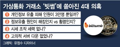 '빗썸' 해킹 사고를 둘러싼 4대 의혹들
