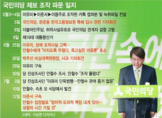 [그래픽뉴스]국민의당 '제보조작' 사건 발생 일지