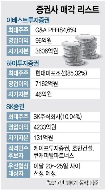 """증시활황에 증권사, 경영권 매각 원점 재검토 """"급할 것 없다"""""""