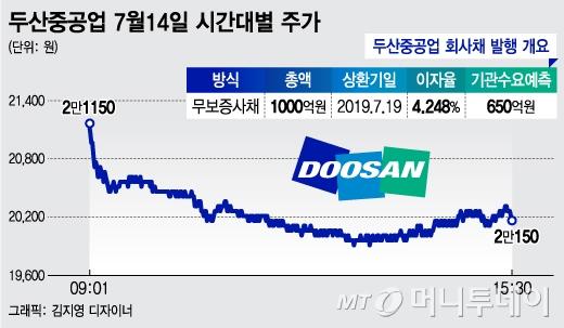 A등급에도 회사채 흥행부진 두산重, 신용 '적신호'