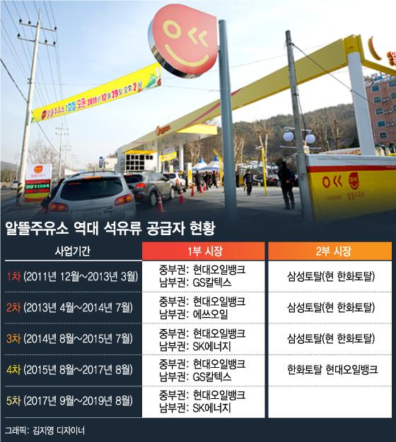 알뜰주유소 'SK에너지·현대오일뱅크' 선정… 2부시장 유찰