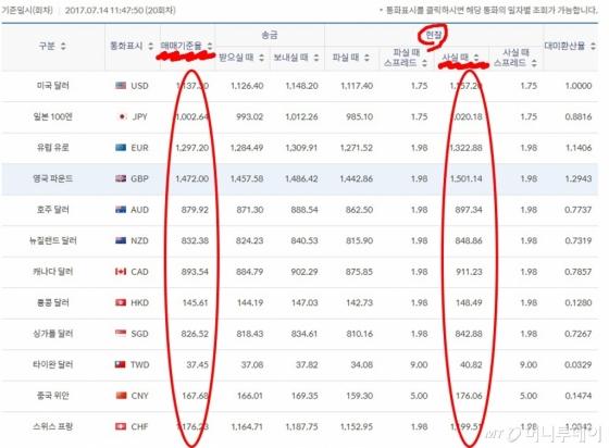 현찰 사실 때 = 매매기준율 + 환전수수료 /사진=신한은행 홈페이지 캡처