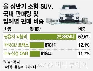 '막아라 vs 뺏어라'…소형 SUV 치열한 수성전