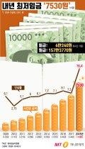 [그래픽뉴스] 내년 최저임금 '7530원', 월급으로는 '157만 3770원'