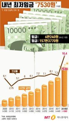내년 최저임금 '7530원', 월급으로는 '157만 3770원'