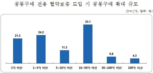 中企, 협동조합 공동구매로 원가 1% 낮추면 '영업익 7%↑, 고용 1.6만↑'