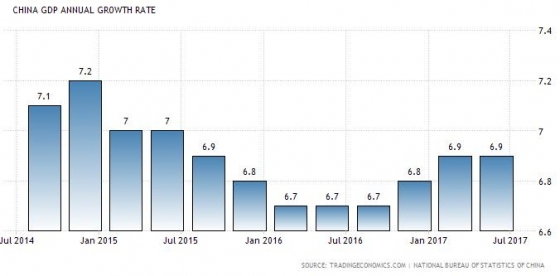 중국 성장률 추이(단위: %, 전년동기대비)/자료: 트레이딩이코노믹스