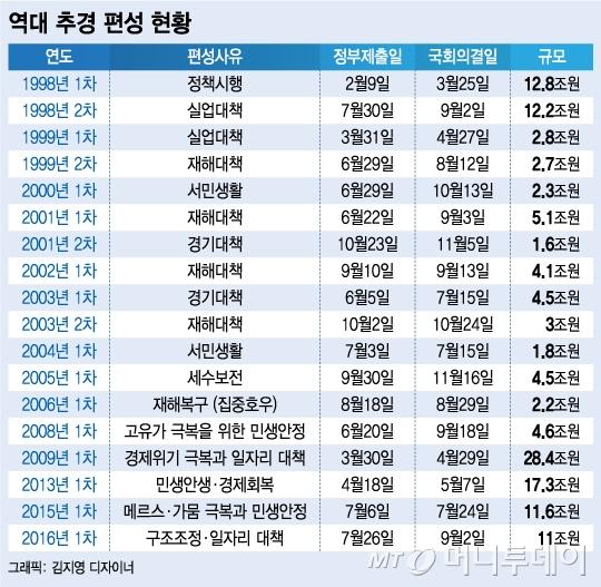 추경요건 논란 '무한반복'…손질 가능성 연 김동연