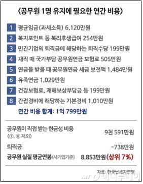 가난한 공무원? 1인당 실질연봉 8853만원 상위7%