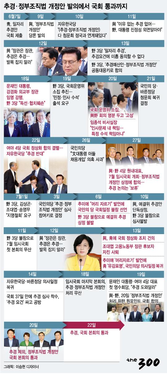 [그래픽뉴스]추경안 45일 만에 국회 통과까지