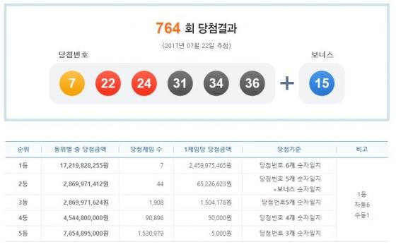 '24억' 로또 1등 배출한 7곳 어딜까… 764회 나눔로또