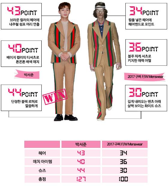 /사진=머니투데이DB, 구찌 2017 FW Menswear