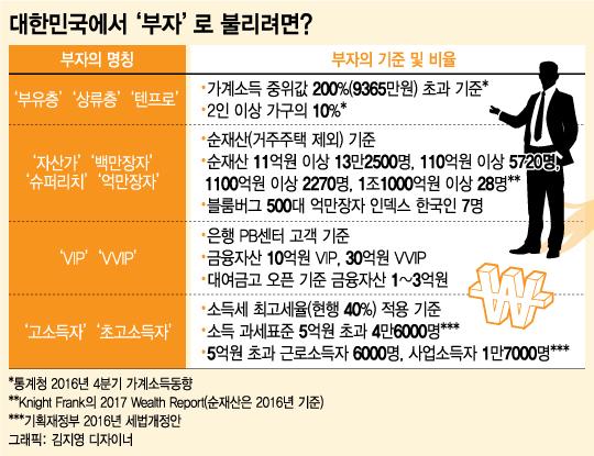 당신은 부자입니까?…대한민국에서 부자로 불리려면