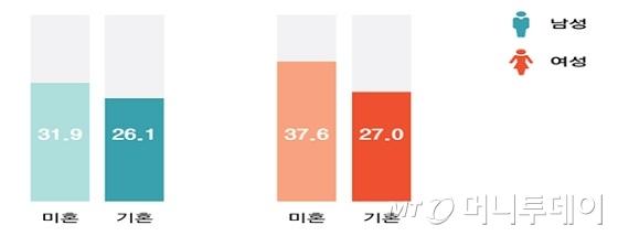 결혼여부에 따른 남성과 여성의 스마트 폰 사용시간 격차 (주당, 평균사용시간)/사진제공=바른ICT연구소