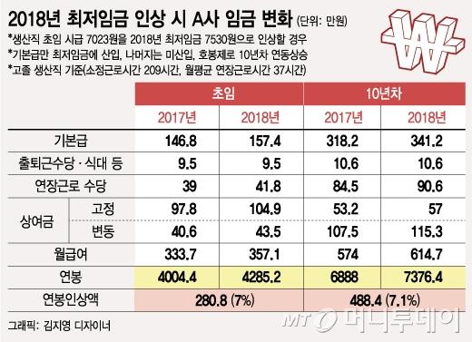 고졸신입 연봉 4000만원도 최저임금 위반…임금인상 도미노