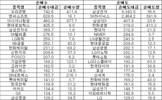 [표]주간 코스피 외인 순매매 상위종목(8월7~11일)