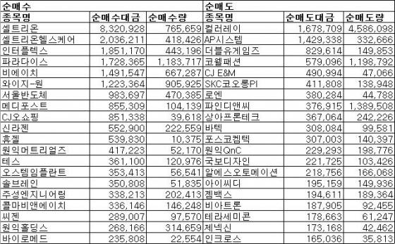 [표]주간 코스닥 기관 순매매 상위종목(8월7~11일)