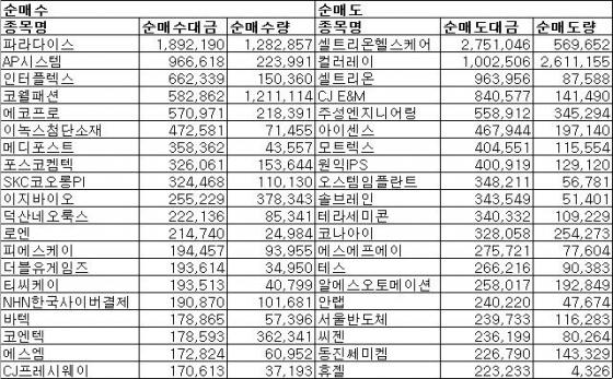 [표]주간 코스닥 외인 순매매 상위종목(8월7~11일)