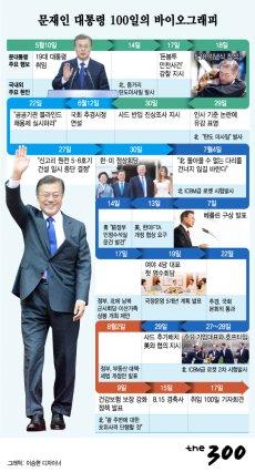 문재인 대통령, 취임 후 100일 발걸음