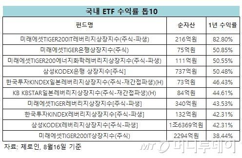 """""""4차 산업혁명 글로벌 수혜주에 분산투자하라"""""""