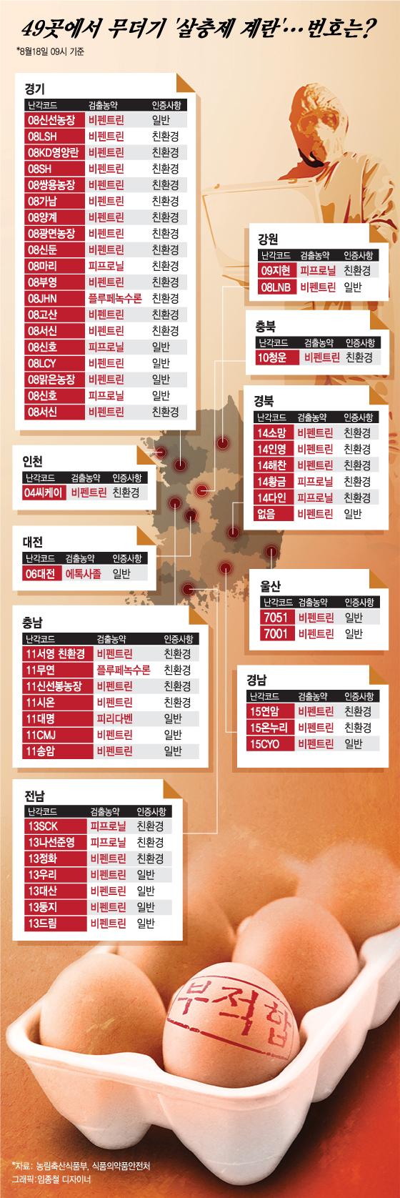 [그래픽뉴스] 전국 49곳서 살충제 계란... '난각코드' 확인하세요