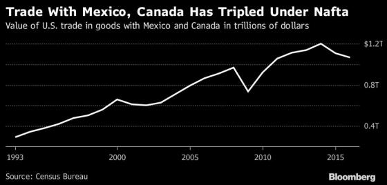 미국-멕시코·캐나다 교역액 추이(단위: 조달러)/자료: 블룸버그