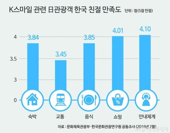 개별 자유여행 비율이 많은 일본 관광객은 한국 여행에서 '교통' 부문 친절도에서 가장 낮은 점수를 줬다. 2018 평창 동계올림픽을 계기로 교통 불친절에 대한 교육과 개선이 필요하다는 목소리가 높다.