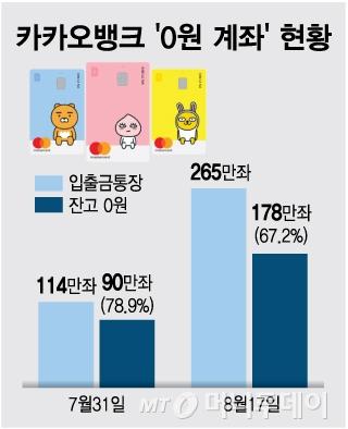 [단독]카카오뱅크 출범 한달 '0원 계좌' 67%…수익성 괜찮을까