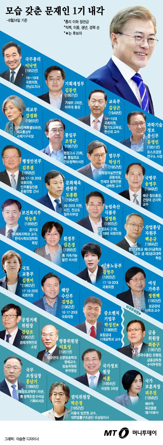 [그래픽뉴스]문재인 내각 드디어 '완전체' 되다