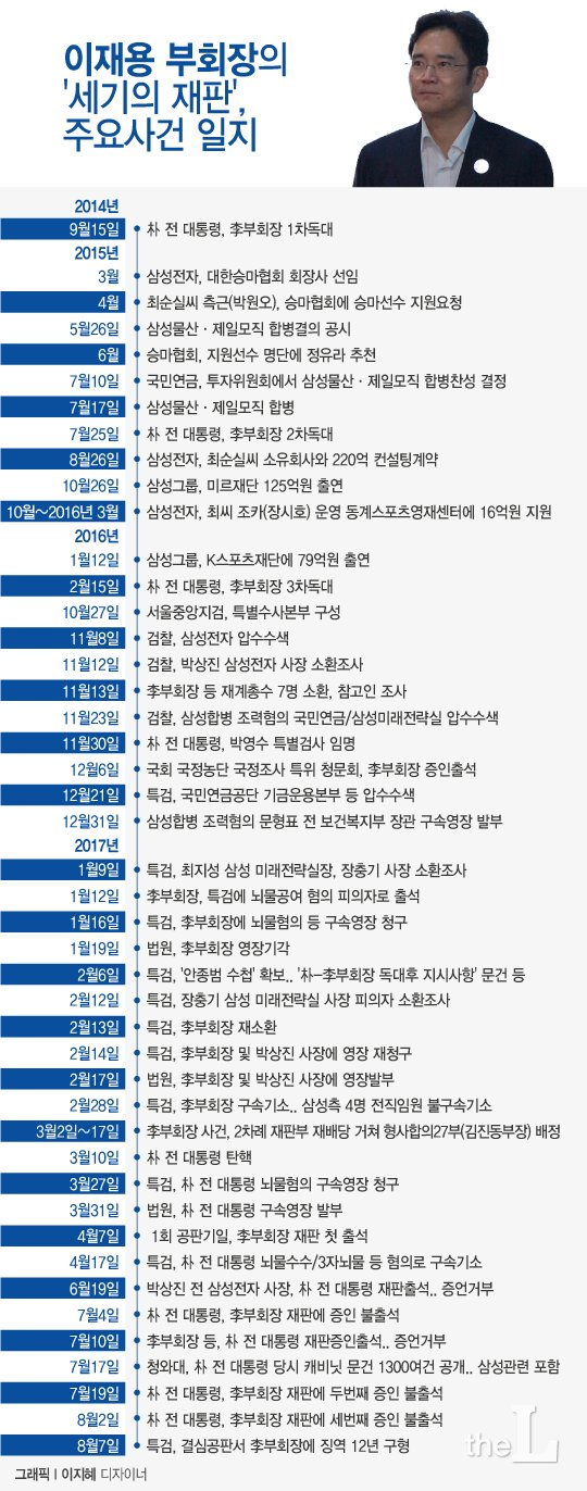 [그래픽뉴스] 이재용 부회장, 朴 독대부터 1심 선고까지