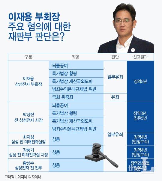 [그래픽뉴스] 이재용 부회장 혐의별 정리