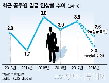 """[2018 예산안]공무원 임금 2.6%↑…""""9급도 최저임금보다 많게"""""""