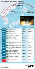 [그래픽뉴스]2017년 북한 탄도미사일 도발 일지